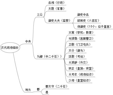 han_dynasty_gov_orgchart.png